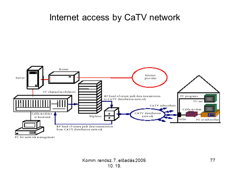 Internet access by CaTV network