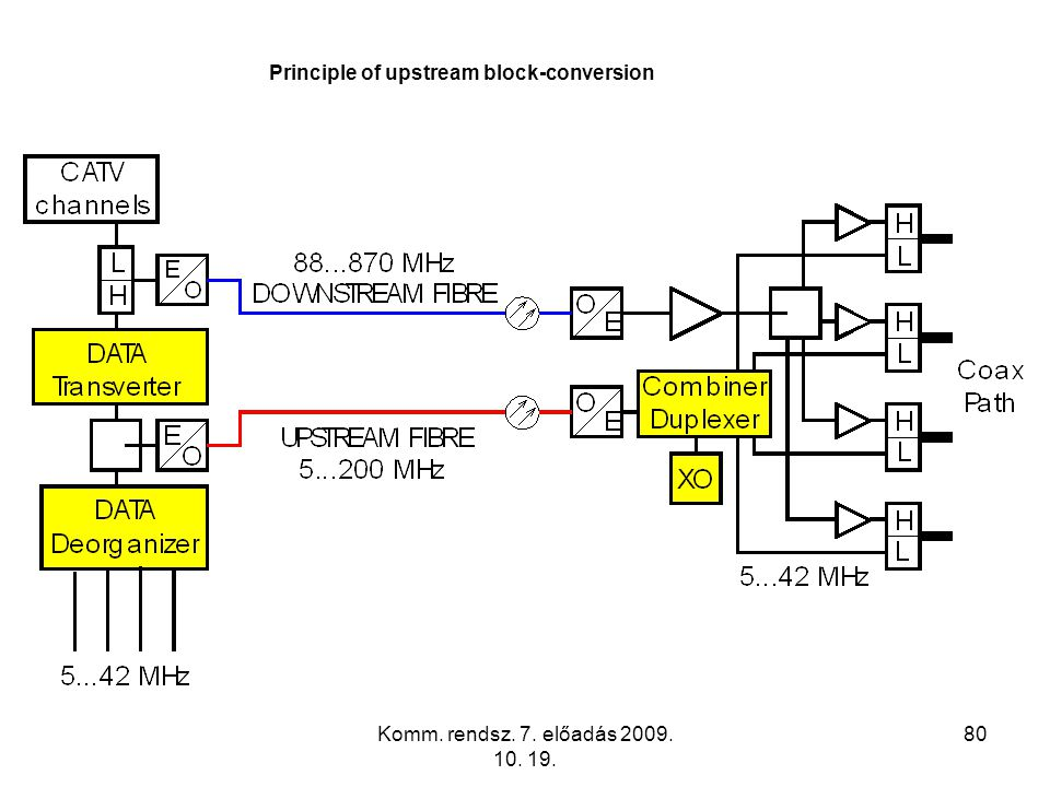 Principle of upstream block-conversion