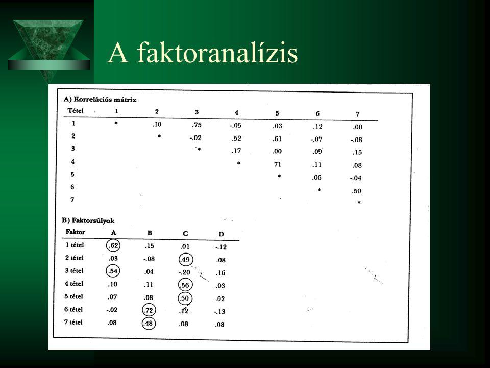 A faktoranalízis