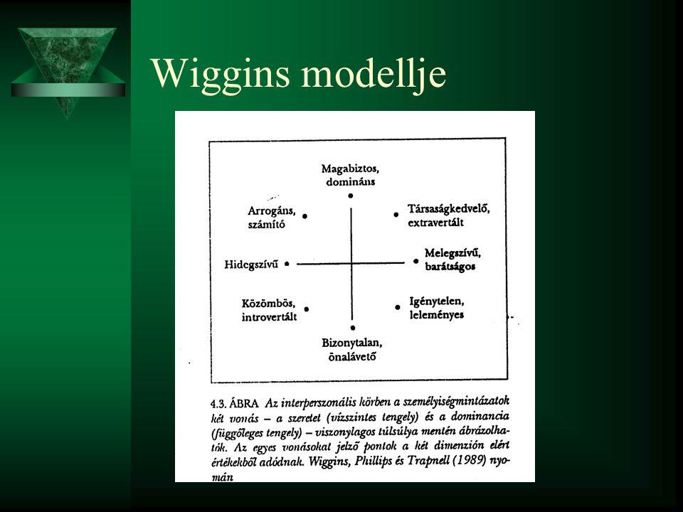 Wiggins modellje