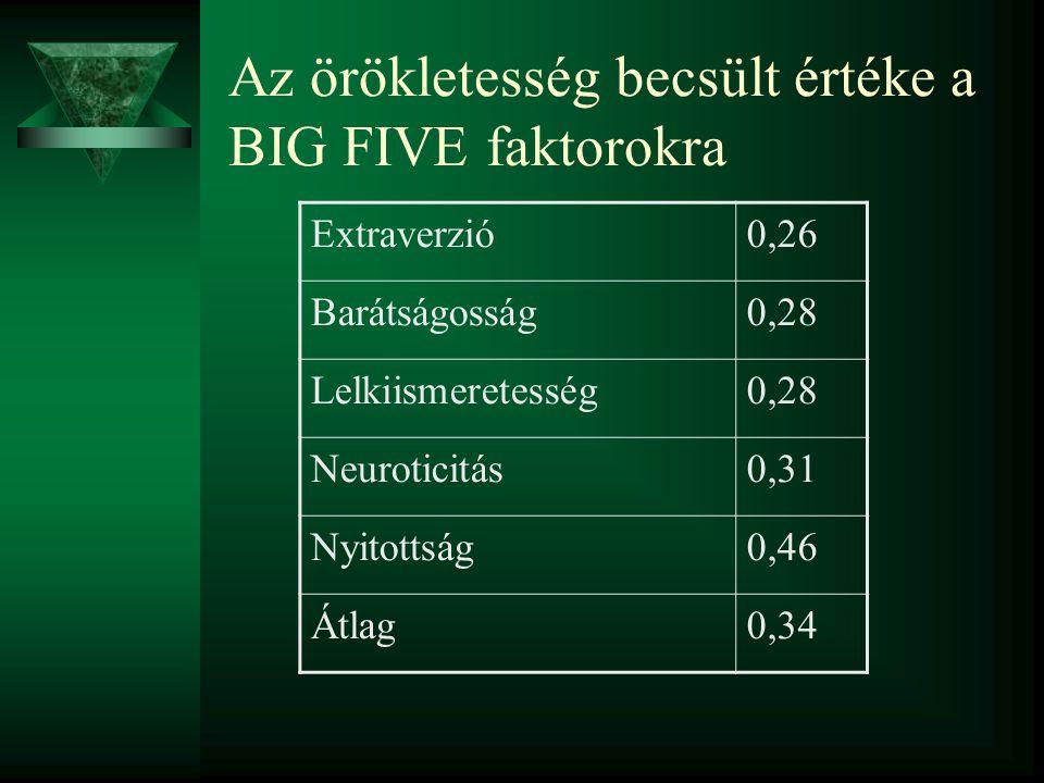 Az örökletesség becsült értéke a BIG FIVE faktorokra