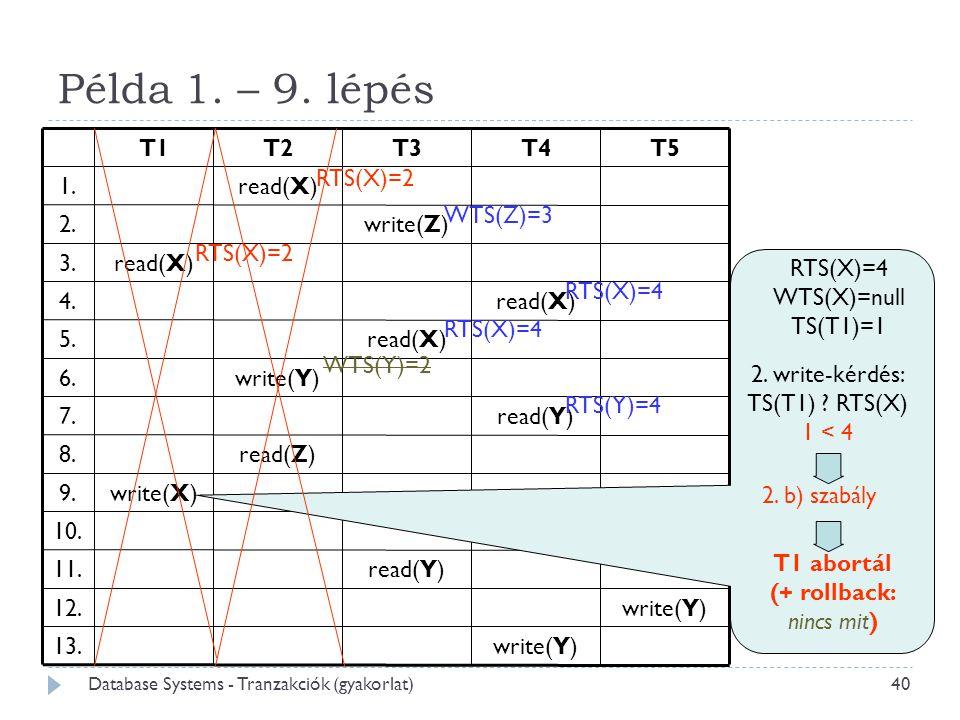 Példa 1. – 9. lépés write(Y) 13. 12. 11. 10. 9. 8. 7. 6. 5. 4. 3. 2.
