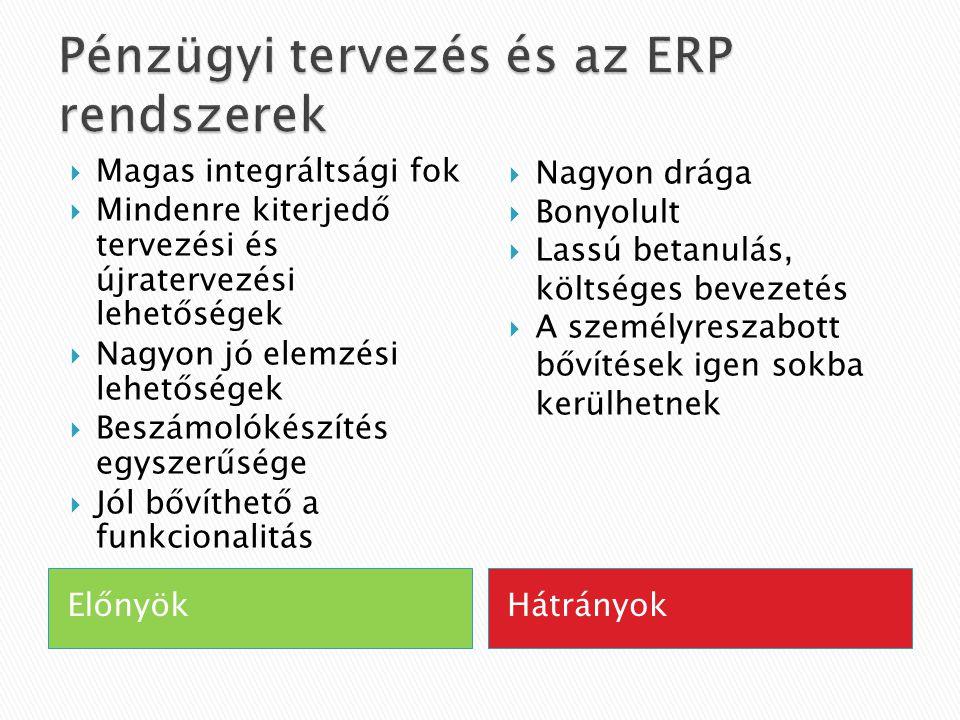 Pénzügyi tervezés és az ERP rendszerek