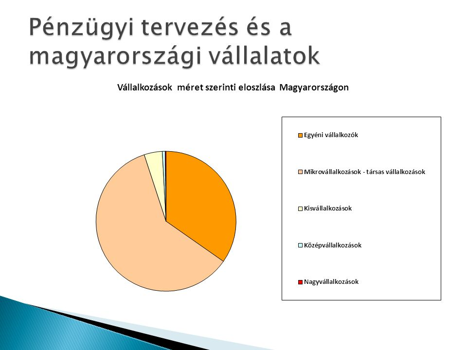 Pénzügyi tervezés és a magyarországi vállalatok