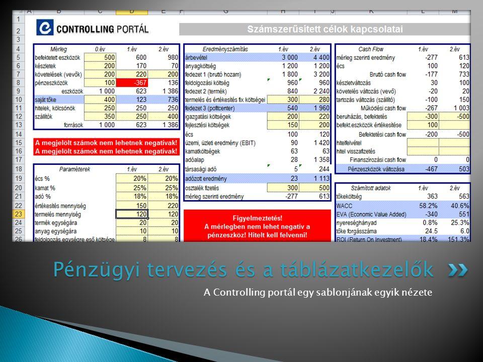 Pénzügyi tervezés és a táblázatkezelők