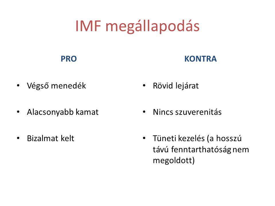 IMF megállapodás PRO KONTRA Végső menedék Alacsonyabb kamat