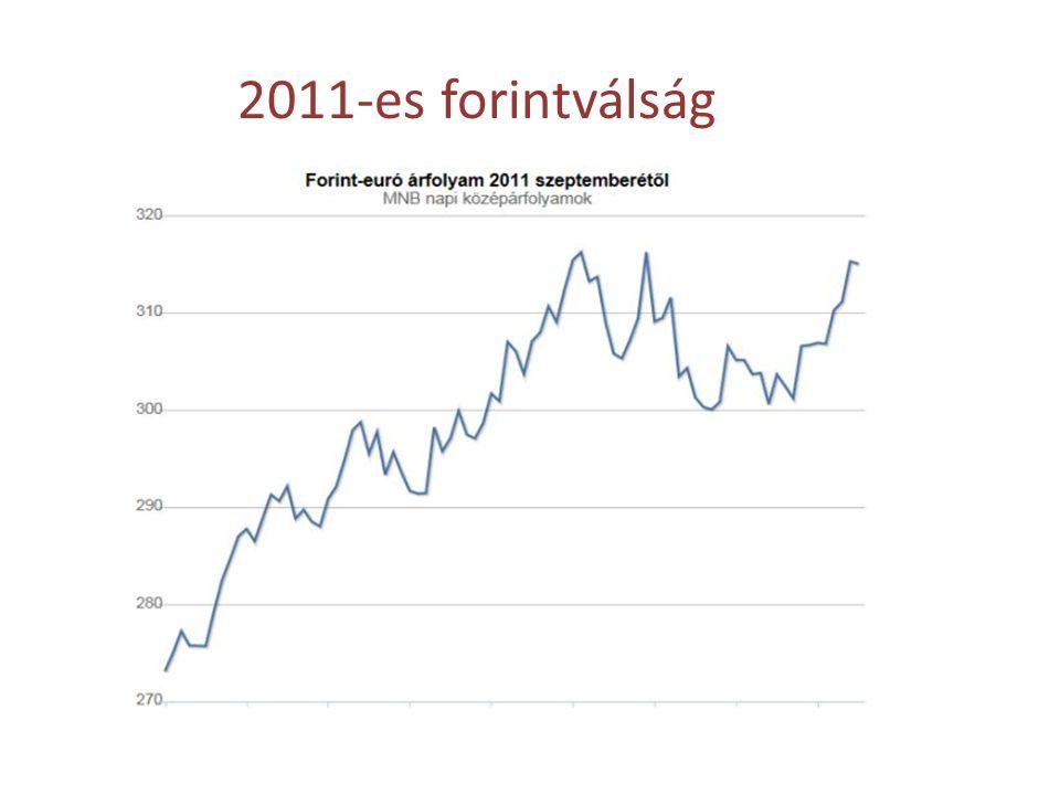 2011-es forintválság