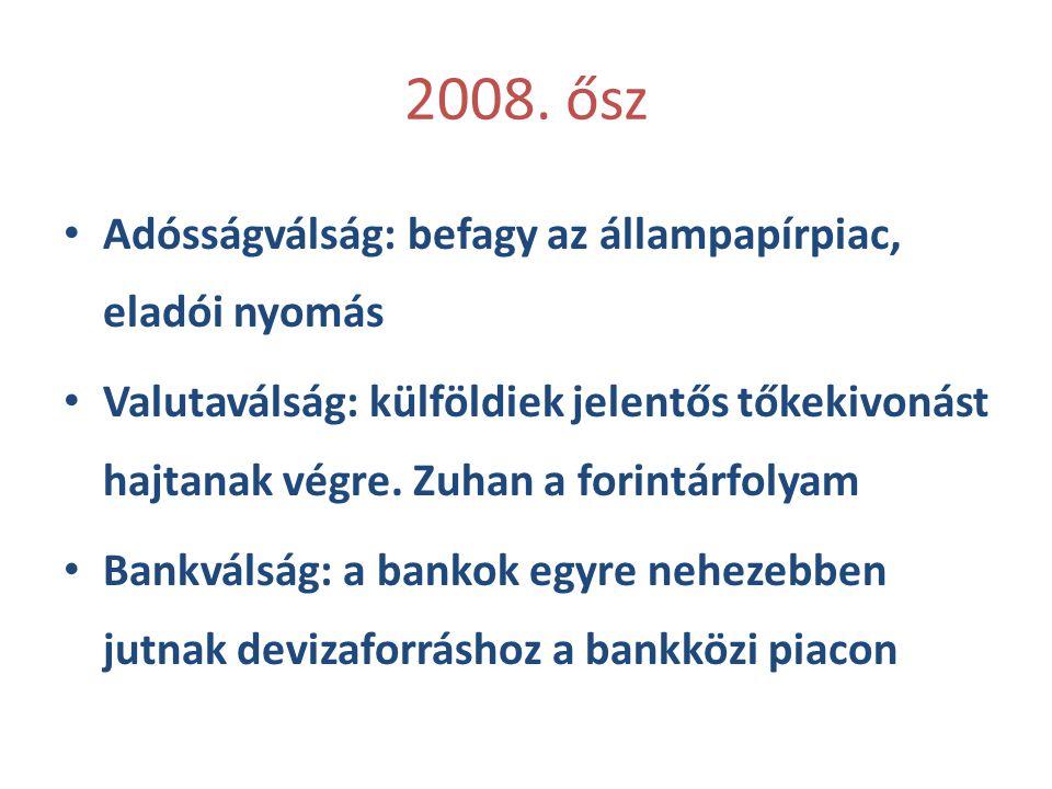 2008. ősz Adósságválság: befagy az állampapírpiac, eladói nyomás