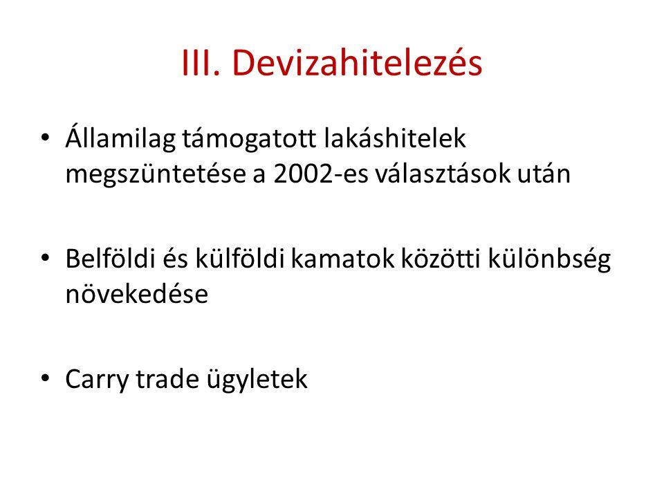 III. Devizahitelezés Államilag támogatott lakáshitelek megszüntetése a 2002-es választások után.