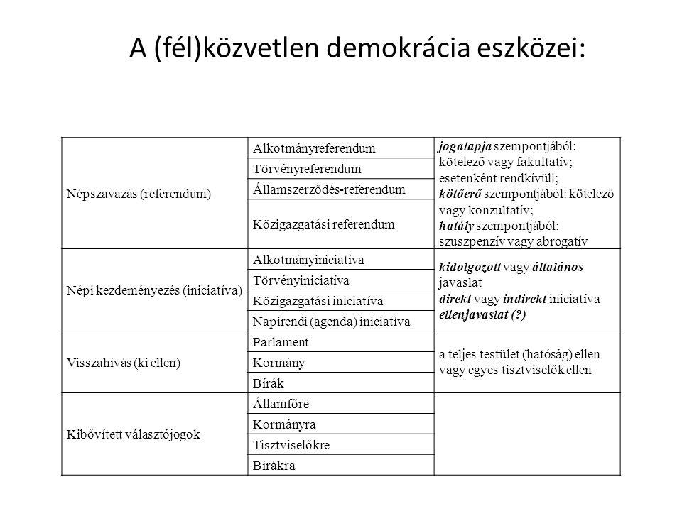 A (fél)közvetlen demokrácia eszközei: