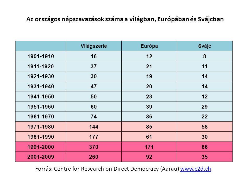 Az országos népszavazások száma a világban, Európában és Svájcban