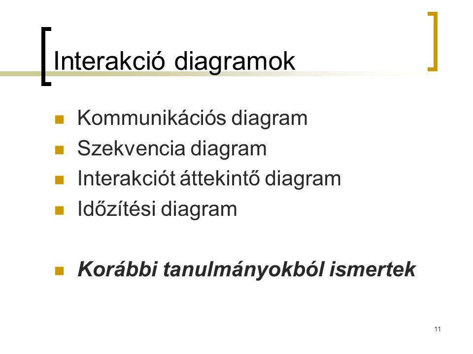 Interakció diagramok Kommunikációs diagram Szekvencia diagram