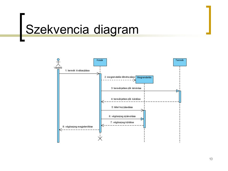 Szekvencia diagram