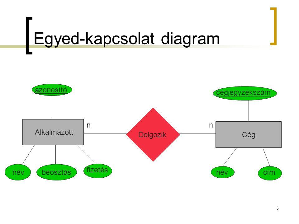 Egyed-kapcsolat diagram