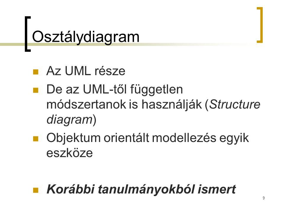 Osztálydiagram Az UML része