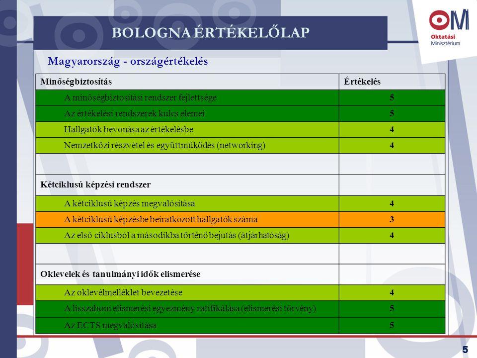 BOLOGNA ÉRTÉKELŐLAP Magyarország - országértékelés Minőségbiztosítás