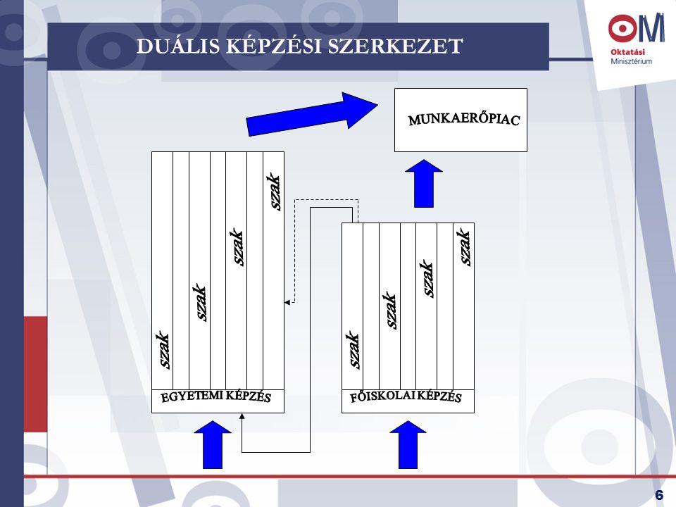 DUÁLIS KÉPZÉSI SZERKEZET