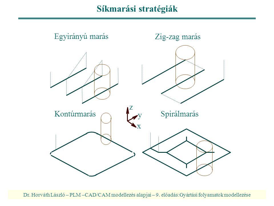 Síkmarási stratégiák Egyirányú marás Zig-zag marás z x y Kontúrmarás