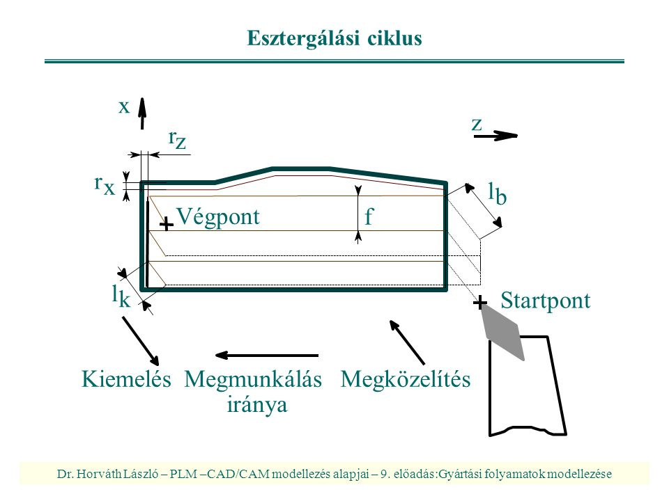 Startpont Kiemelés Megmunkálás Megközelítés iránya Végpont f r z x l k