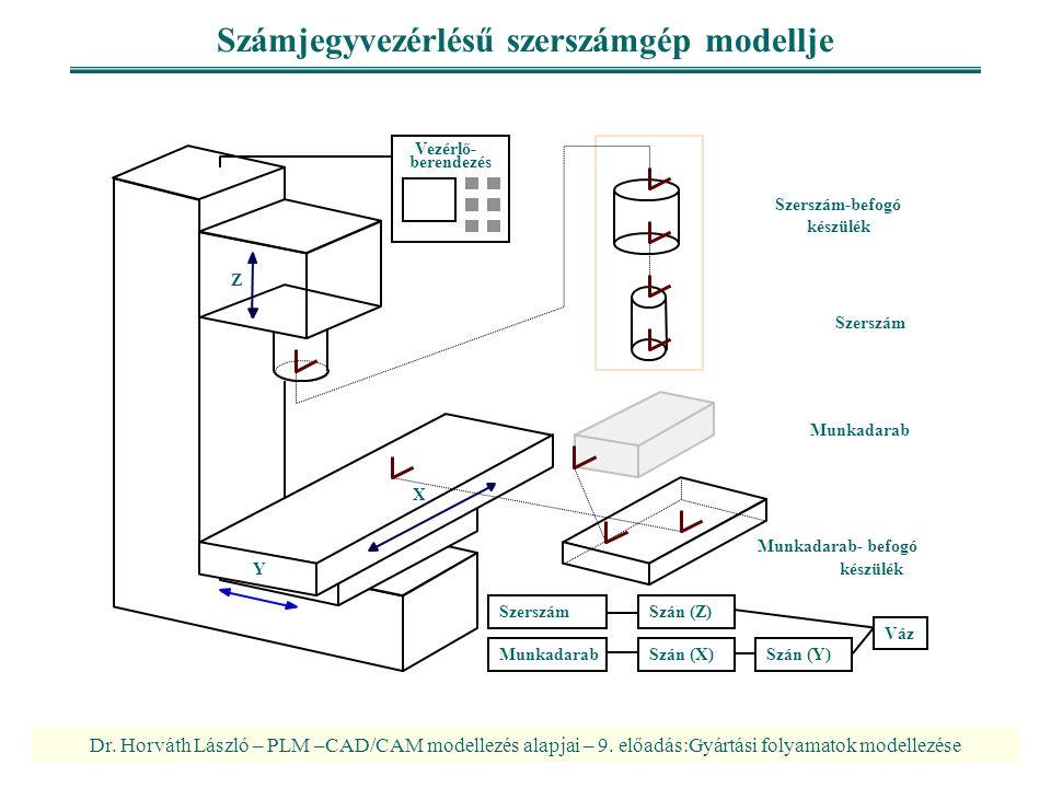 Számjegyvezérlésű szerszámgép modellje