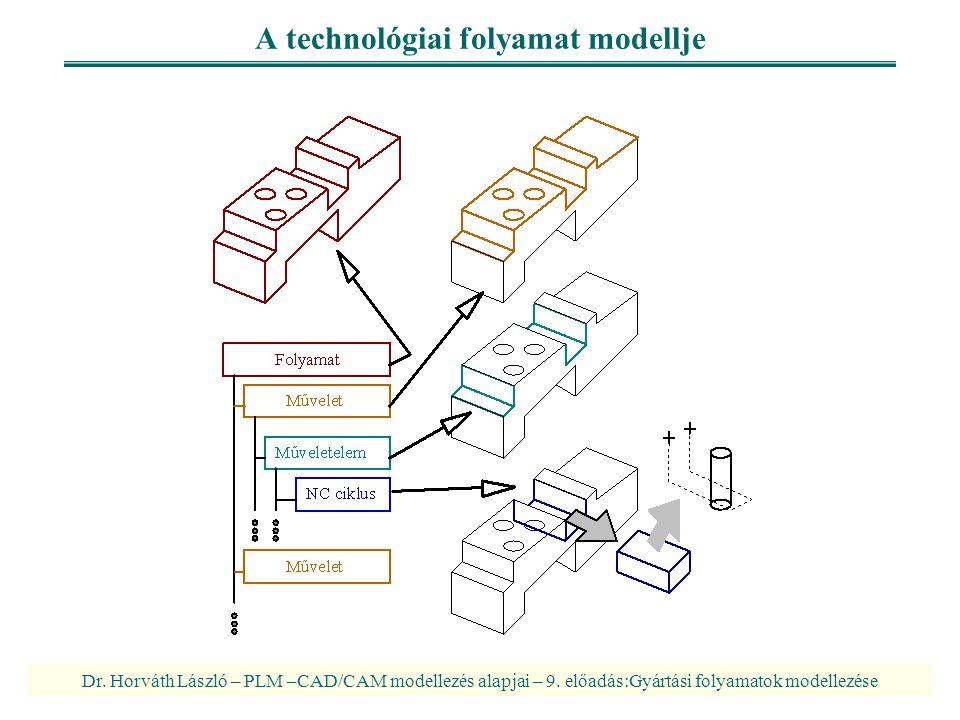 A technológiai folyamat modellje