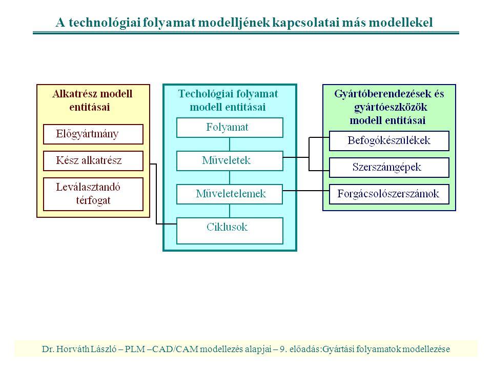 A technológiai folyamat modelljének kapcsolatai más modellekel