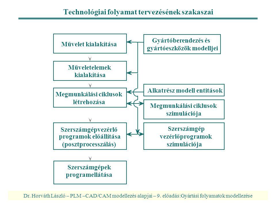 Technológiai folyamat tervezésének szakaszai