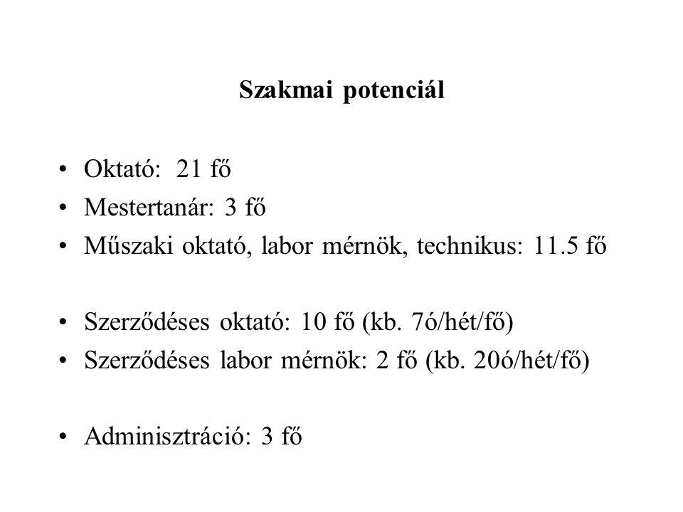 Szakmai potenciál Oktató: 21 fő. Mestertanár: 3 fő. Műszaki oktató, labor mérnök, technikus: 11.5 fő.