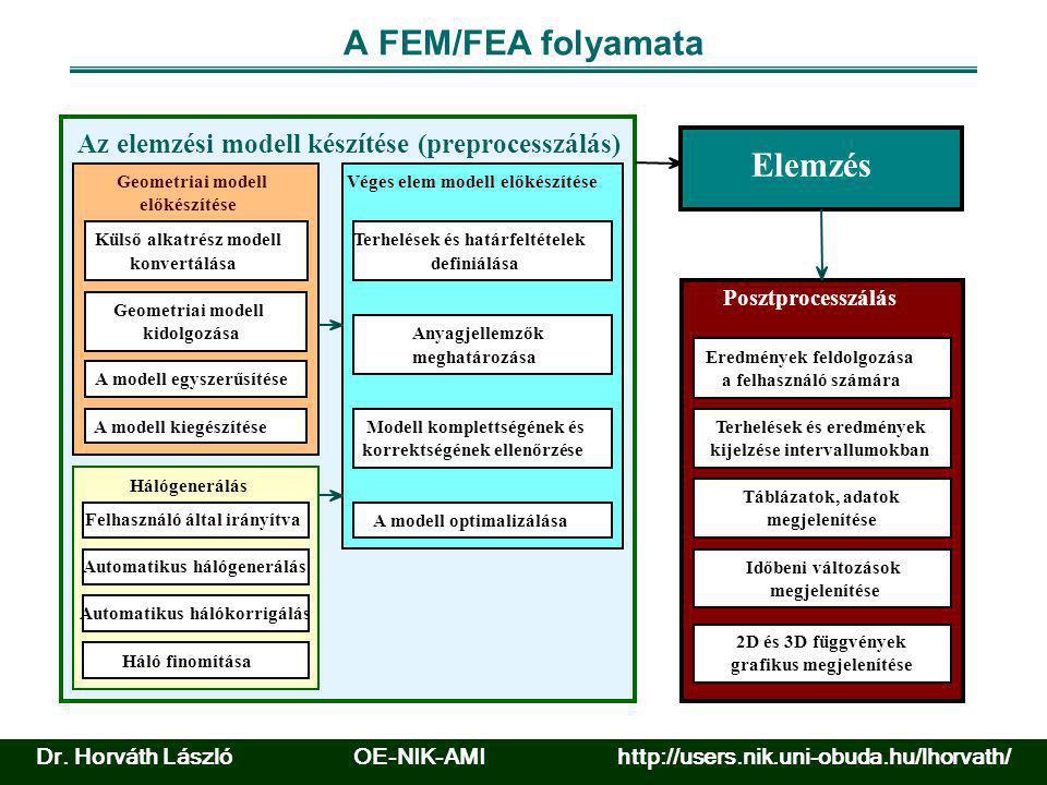 A FEM/FEA folyamata Elemzés
