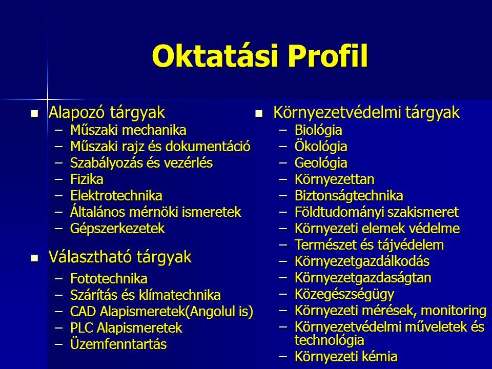 Oktatási Profil Alapozó tárgyak Választható tárgyak