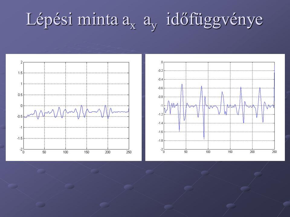 Lépési minta ax ay időfüggvénye
