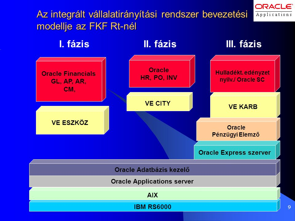 I. fázis II. fázis III. fázis