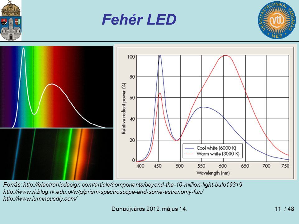 Fehér LED Forrás: http://electronicdesign.com/article/components/beyond-the-10-million-light-bulb19319.