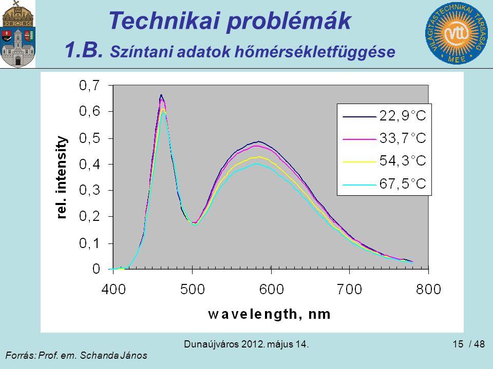1.B. Színtani adatok hőmérsékletfüggése