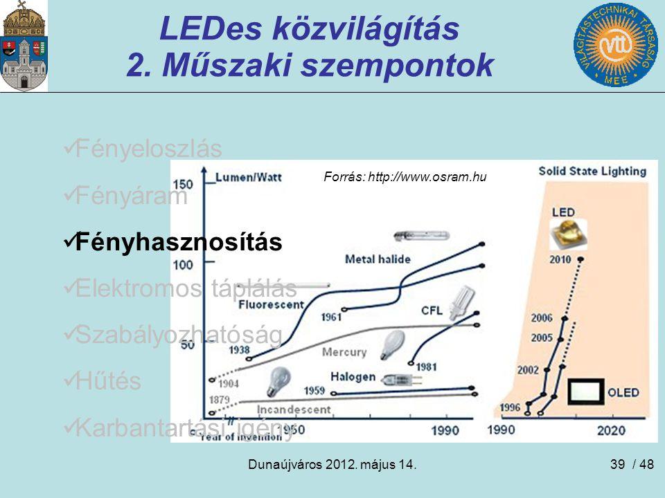 LEDes közvilágítás 2. Műszaki szempontok