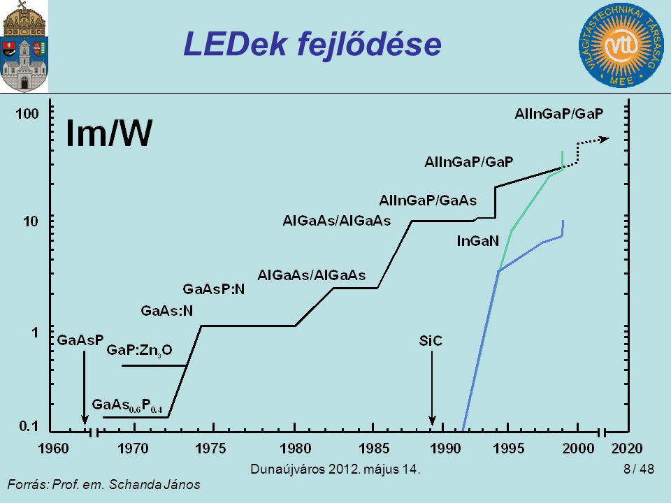 LEDek fejlődése Dunaújváros 2012. május 14. / 48