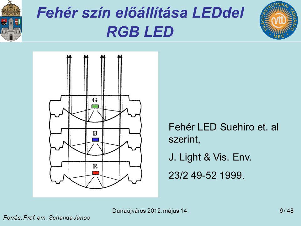 Fehér szín előállítása LEDdel