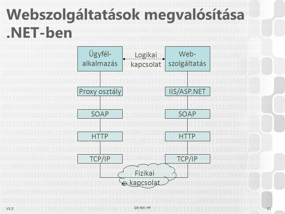 Webszolgáltatások megvalósítása .NET-ben