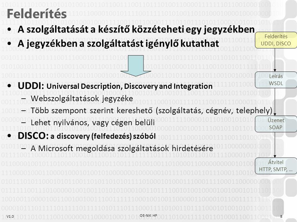 Felderítés A szolgáltatását a készítő közzéteheti egy jegyzékben