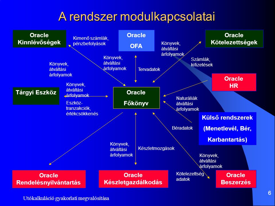 A rendszer modulkapcsolatai