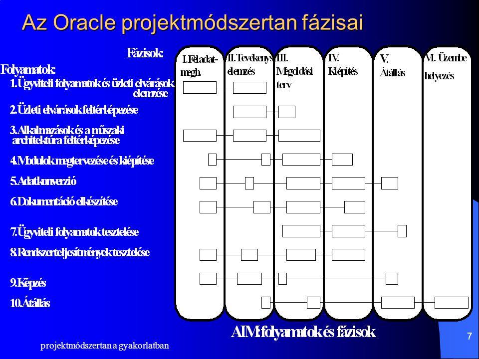 Az Oracle projektmódszertan fázisai