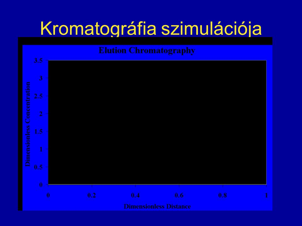 Kromatográfia szimulációja