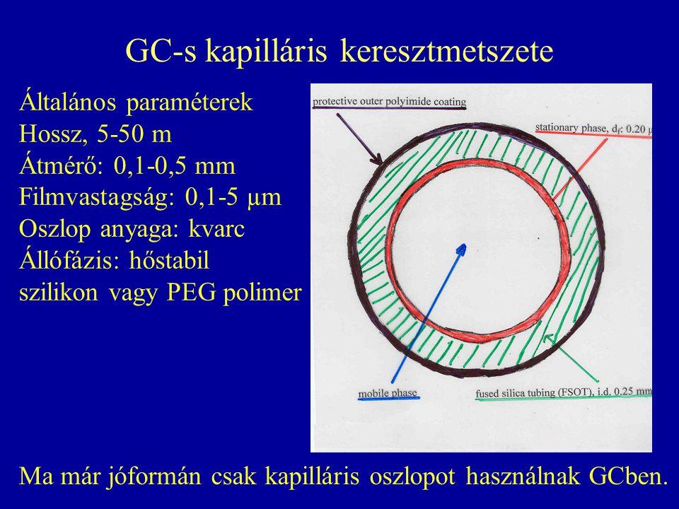 GC-s kapilláris keresztmetszete