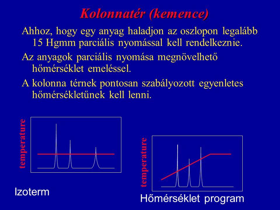 Kolonnatér (kemence) Ahhoz, hogy egy anyag haladjon az oszlopon legalább 15 Hgmm parciális nyomással kell rendelkeznie.