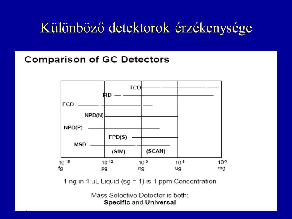 Különböző detektorok érzékenysége