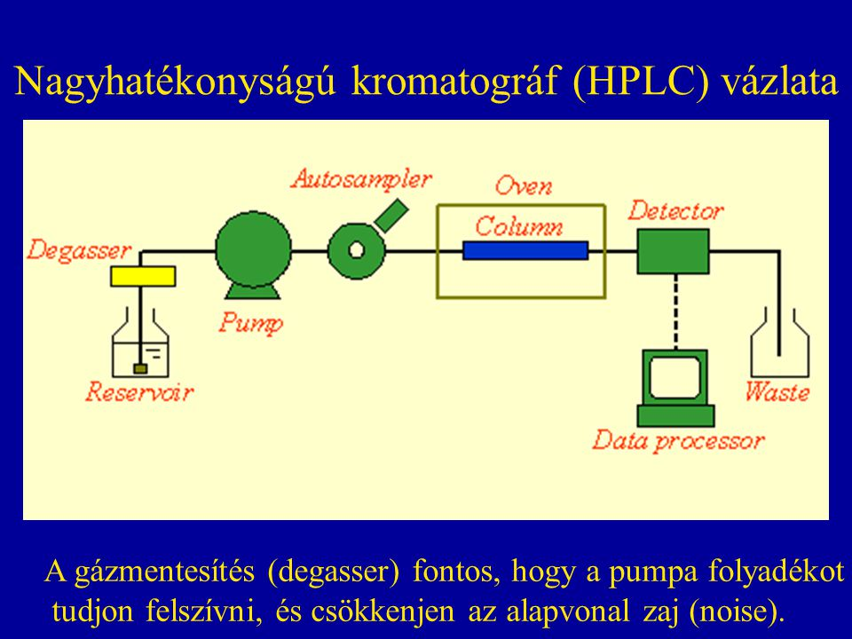 Nagyhatékonyságú kromatográf (HPLC) vázlata