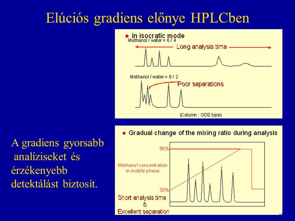 Elúciós gradiens előnye HPLCben