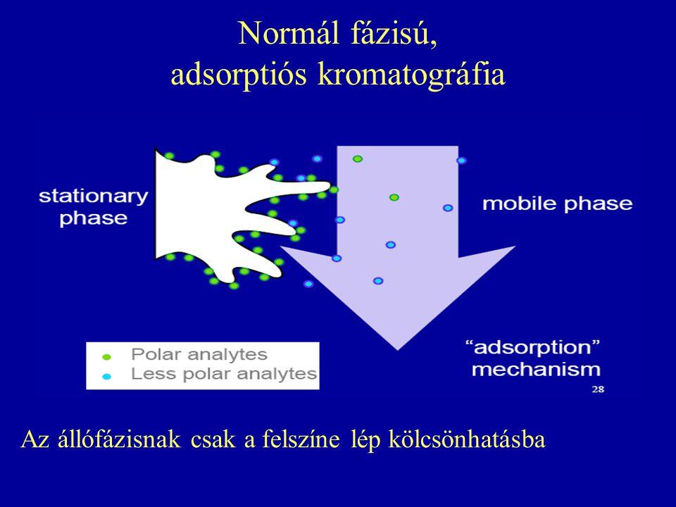 Normál fázisú, adsorptiós kromatográfia