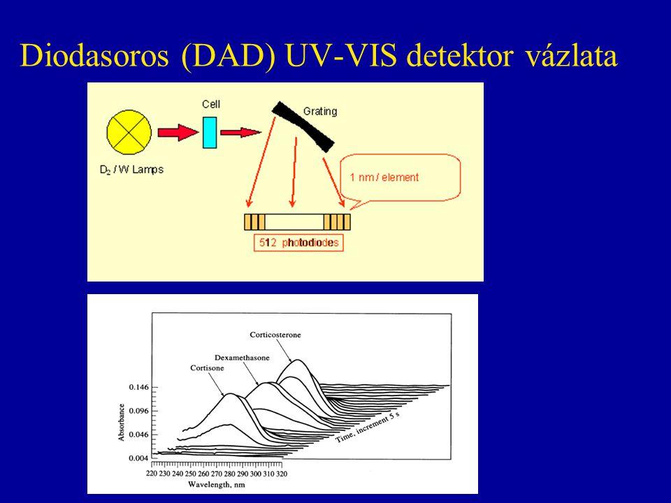 Diodasoros (DAD) UV-VIS detektor vázlata