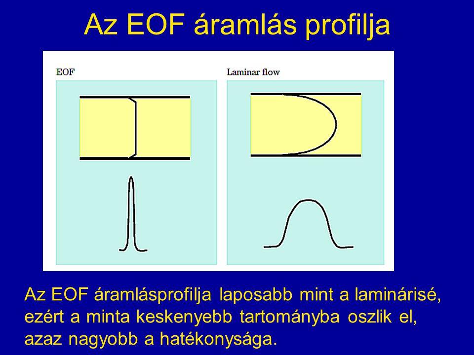 Az EOF áramlás profilja